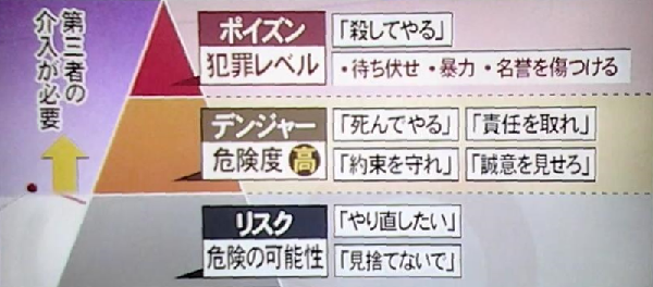 ストーカーのリスク・デンジャー・ポイズン