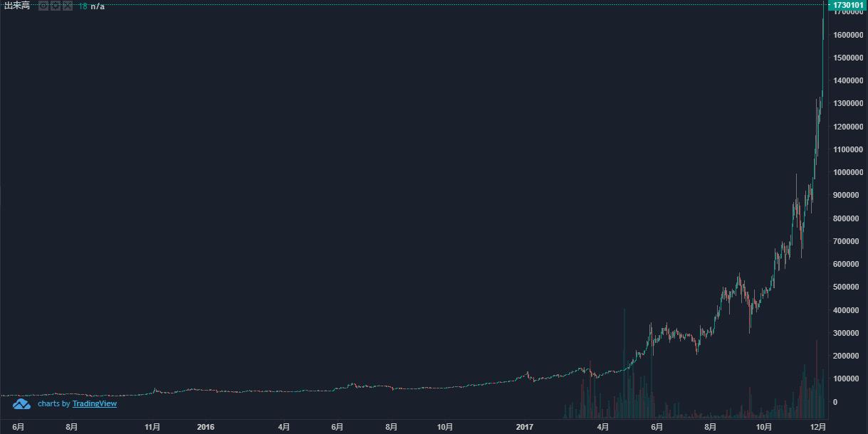 ビットコインのチャート画像